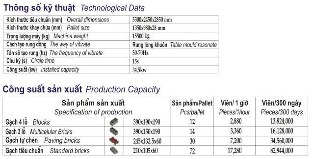 Thông số kỹ thuật máy sản xuất gạch block 70 triệu viên mỗi năm